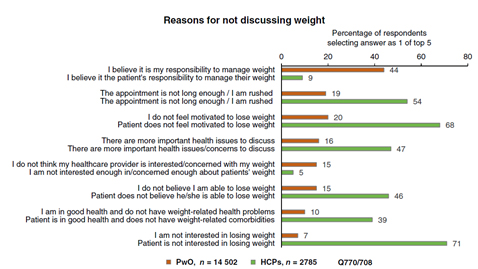 weight-management-conversation-reasons