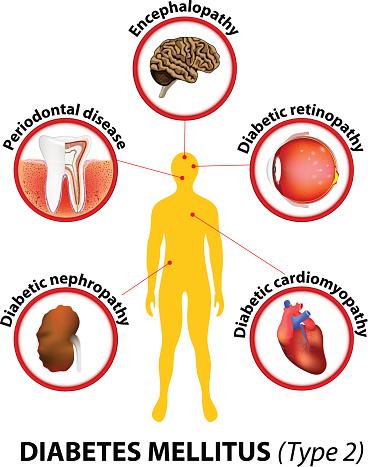 סקירת ההשפעות של תרופות שונות לטיפול בסוכרת על הסיכון למחלות לב וכלי דם (Lancet Diabetes Endocrinol)